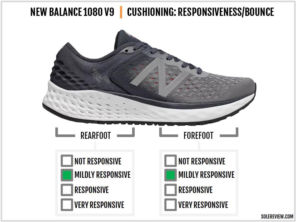 New_Balance_1080_V9-responsiveness