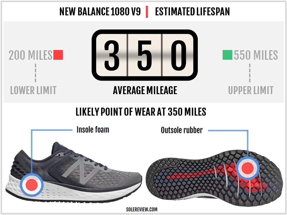 New_Balance_1080_V9_durability