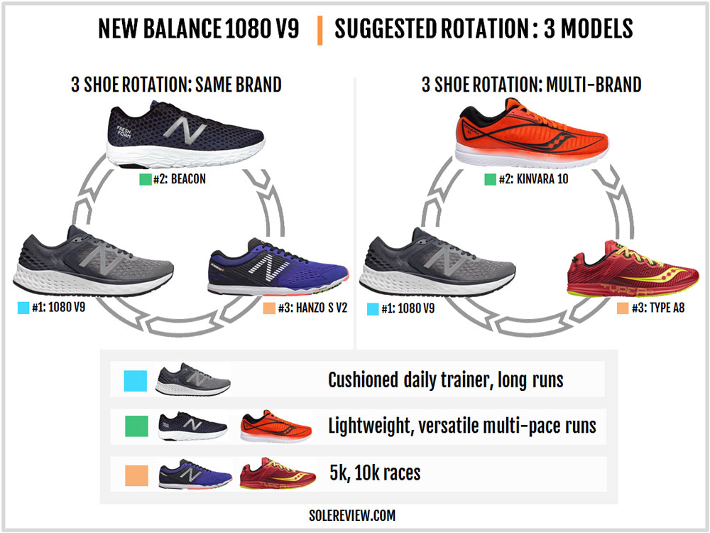 New_Balance_1080_V9_rotation