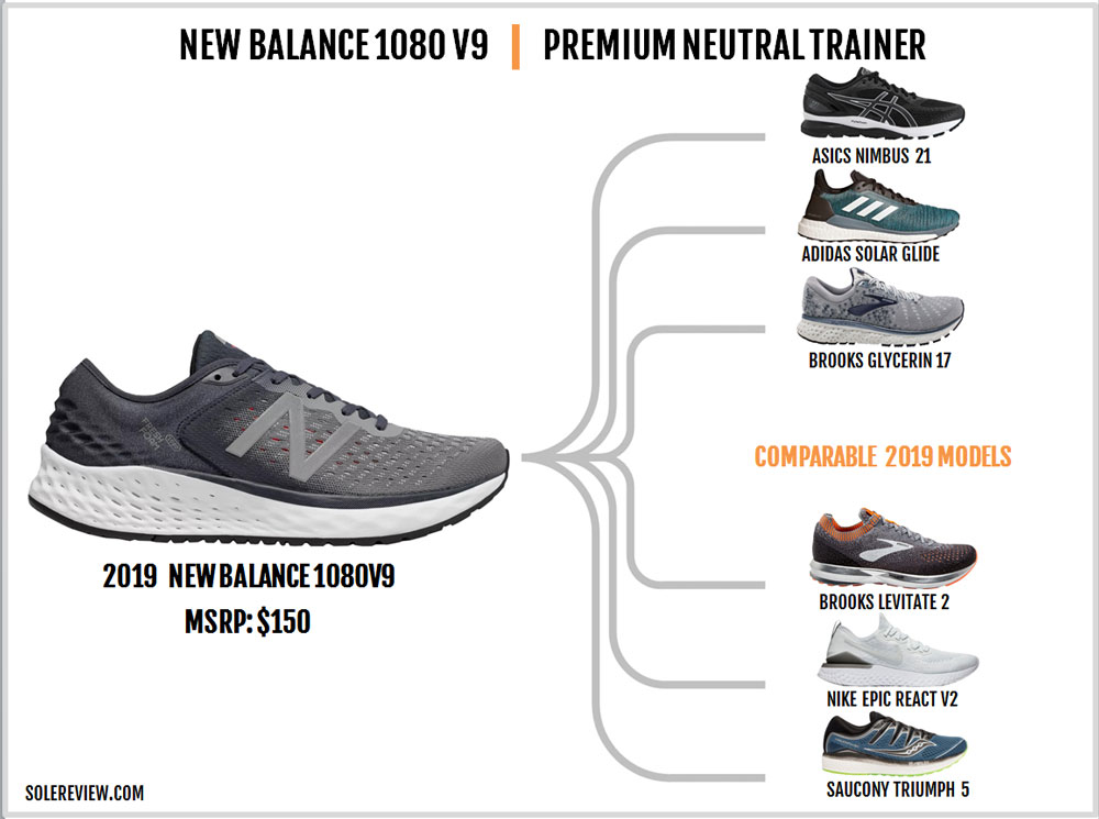 New_Balance_1080_V9_similar_shoes