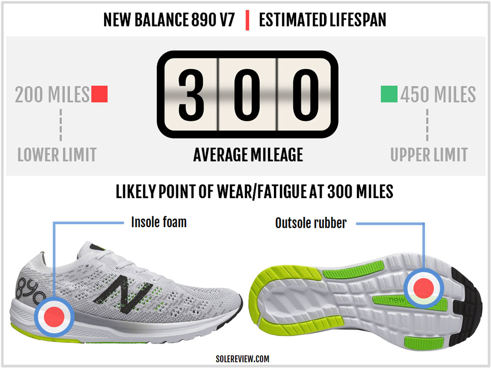New_Balance_890_V7-durability