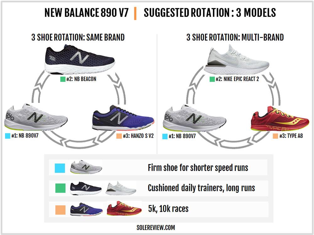 New_Balance_890_V7_rotation