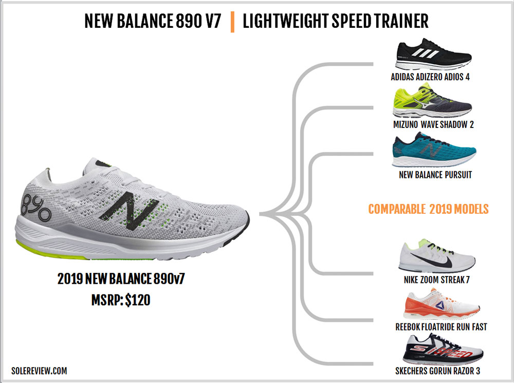 New_Balance_890_V7_similar_shoes