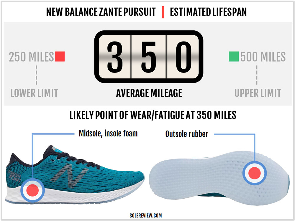 New_Balance_Zante_Pursuit_durability
