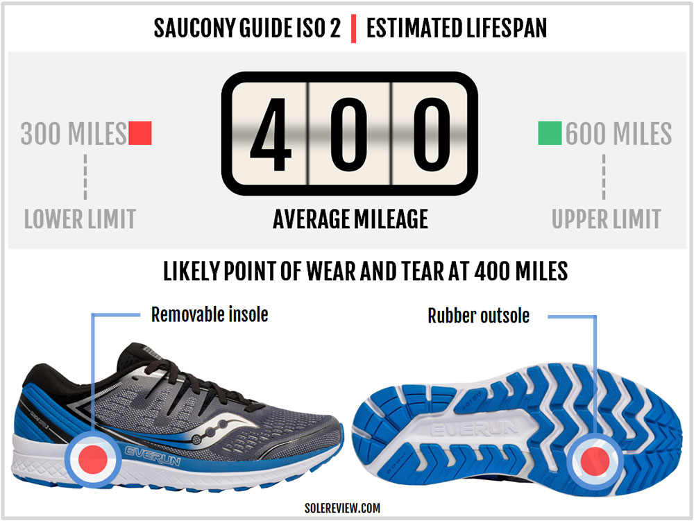 Saucony_Guide_ISO_2_durability