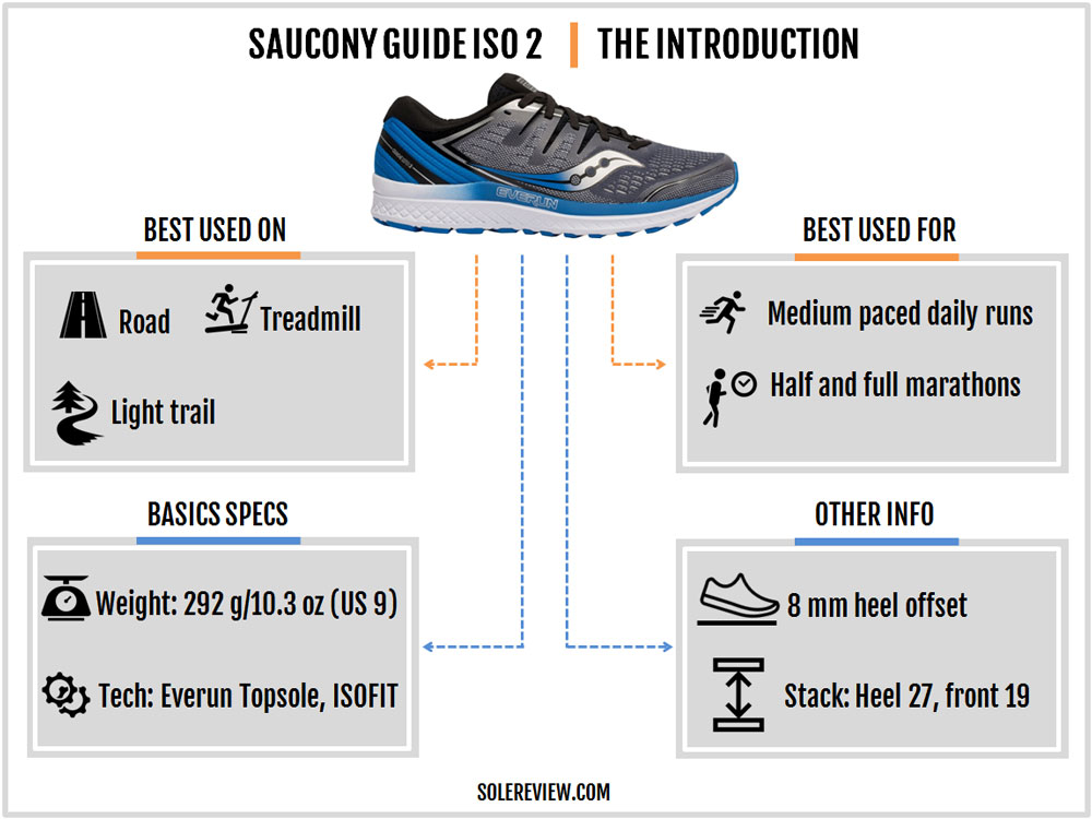 Saucony_Guide_ISO_2_introduction