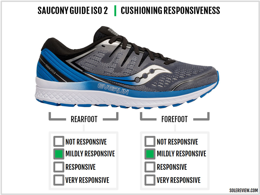 Saucony_Guide_ISO_2_responsiveness