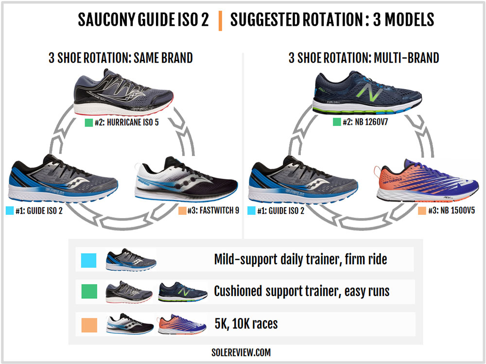 Saucony_Guide_ISO_2_rotation