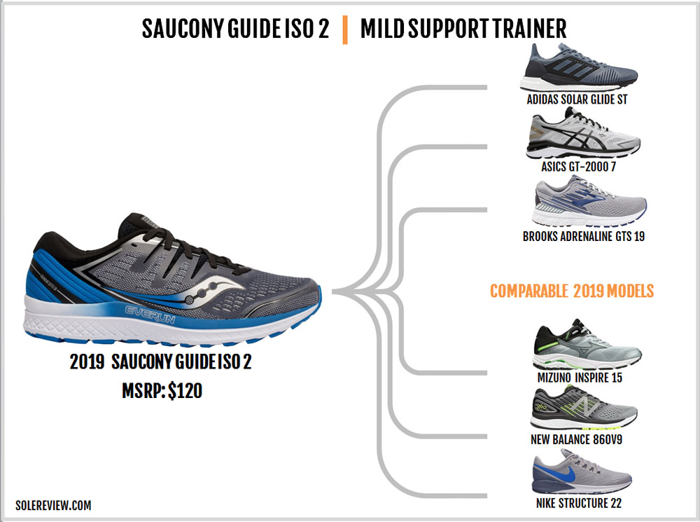 Saucony_Guide_ISO_2_similar_shoes