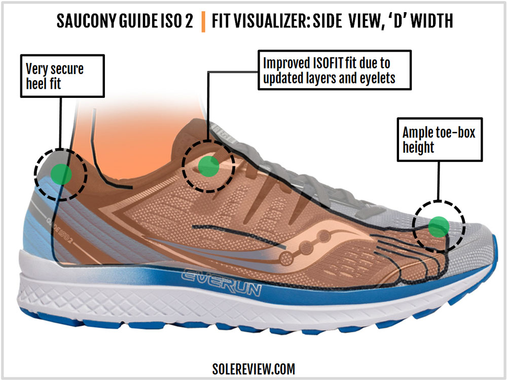 Saucony_Guide_ISO_2_upper-fit