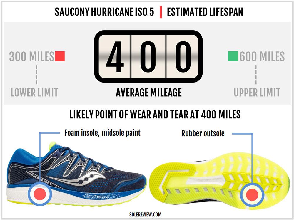 Saucony_Hurricane_ISO_5_durability