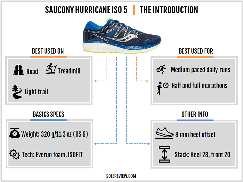 Saucony_Hurricane_ISO_5_introduction