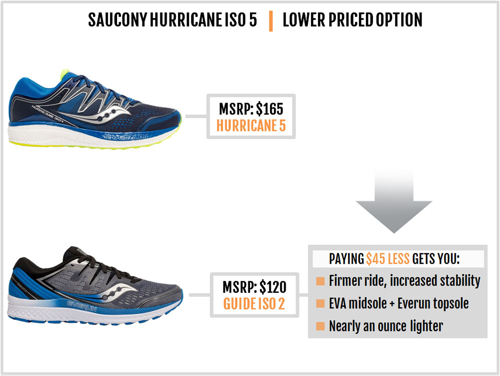 Saucony_Hurricane_ISO_5_category_options