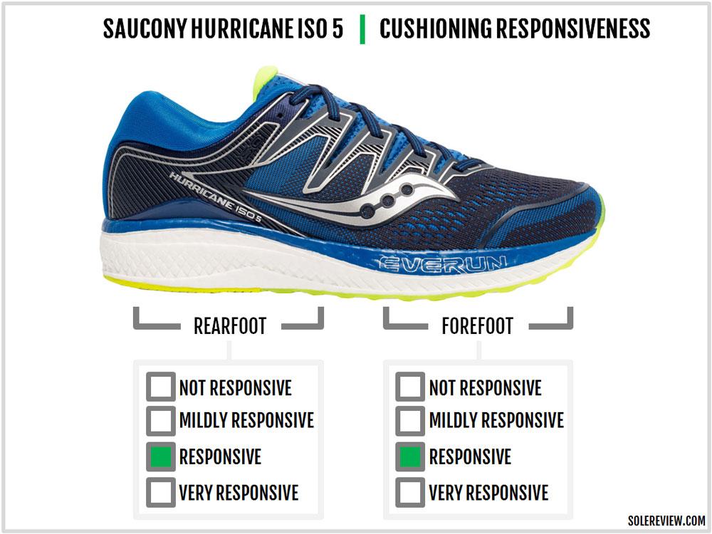 Saucony_Hurricane_ISO_5_responsiveness