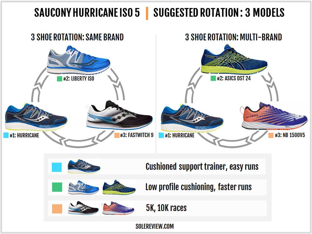 Saucony_Hurricane_ISO_5_rotation