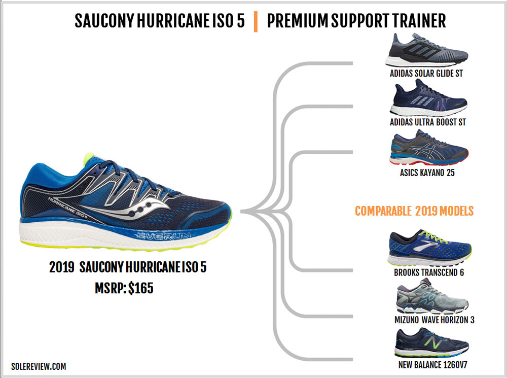 Saucony_Hurricane_ISO_5_similar_shoes