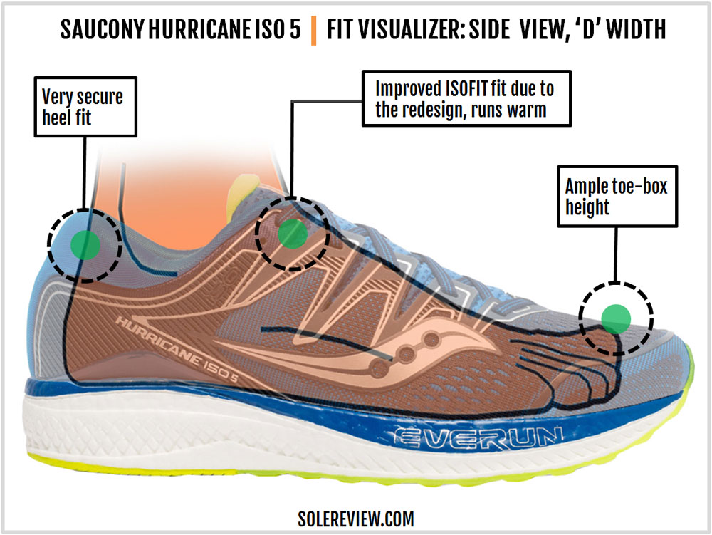 Saucony_Hurricane_ISO_5_upper_fit