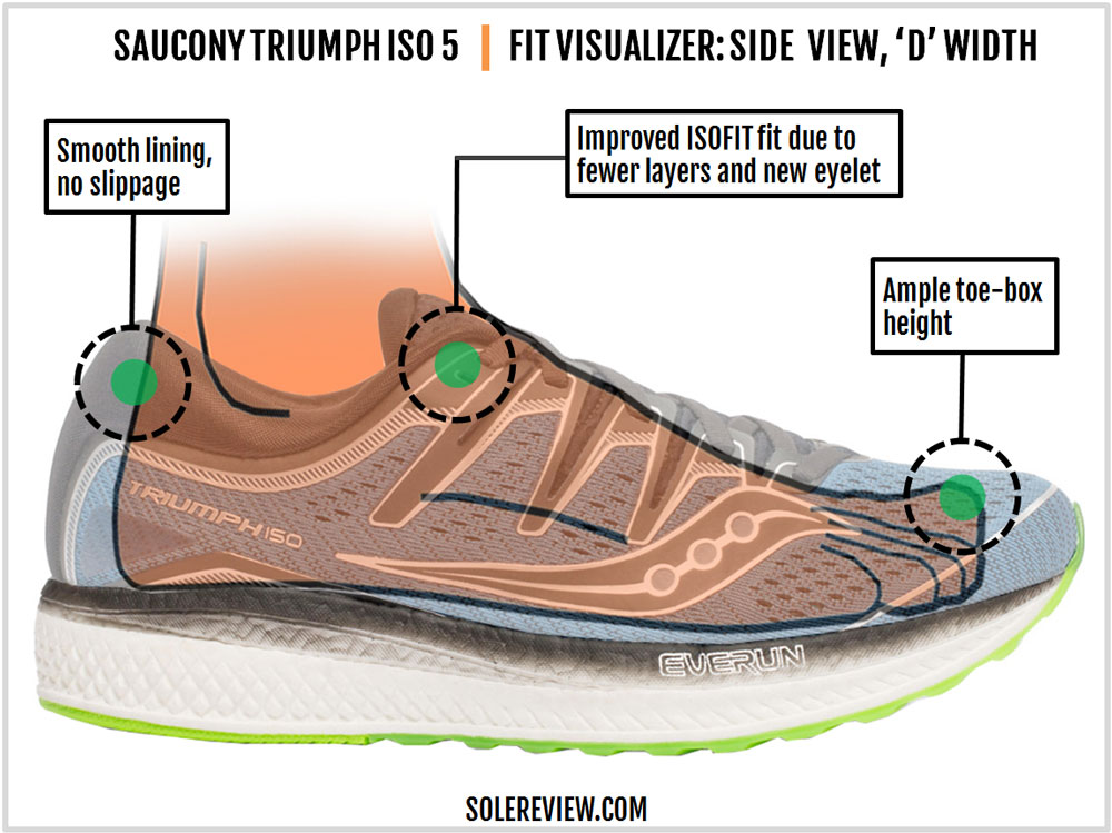 Saucony_Triumph_ISO_5-upper_fit