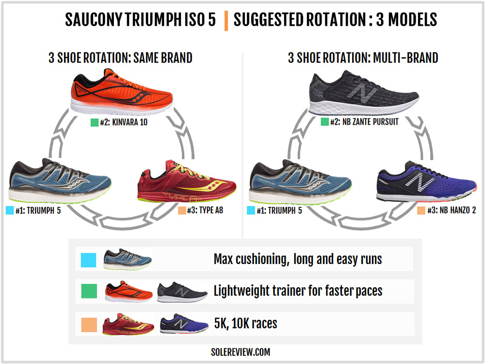 Saucony_Triumph_ISO_5_13