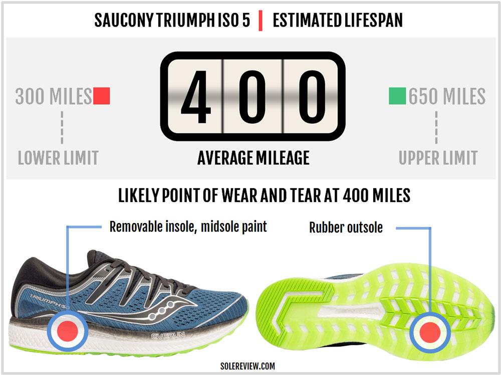 Saucony_Triumph_ISO_5_durability