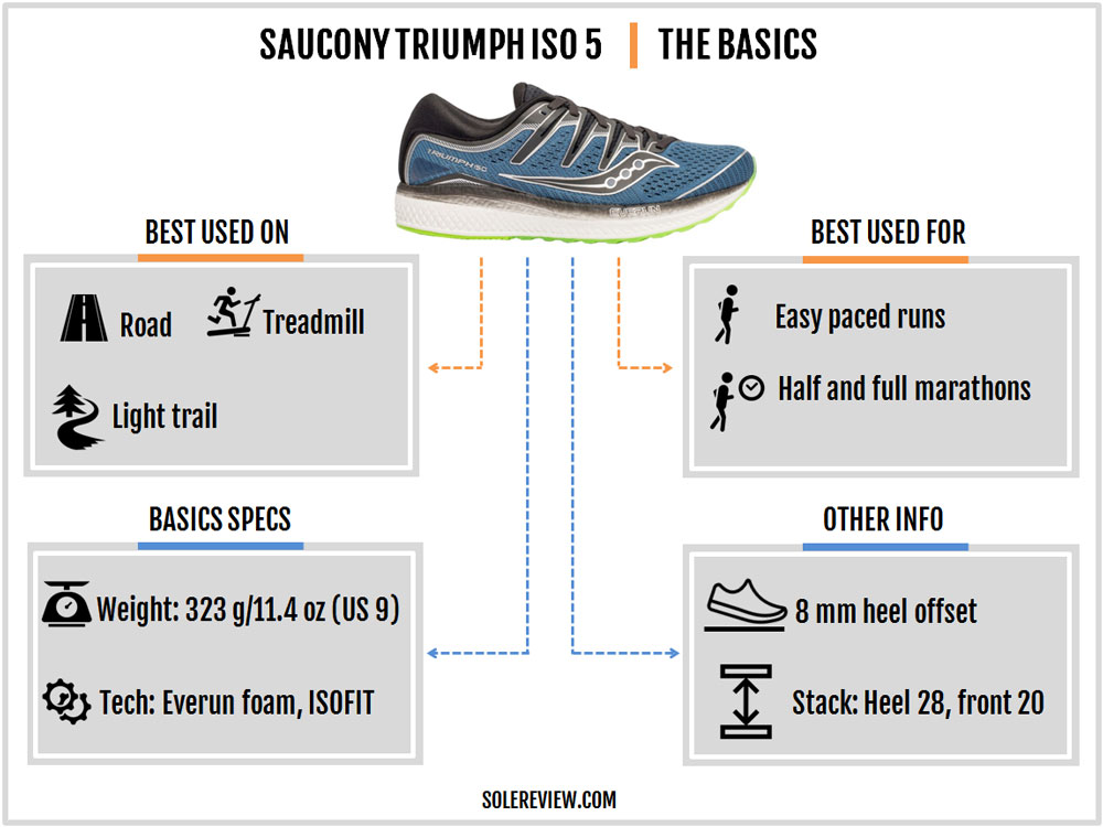 asics gel nimbus 21 vs saucony triumph iso 5 years