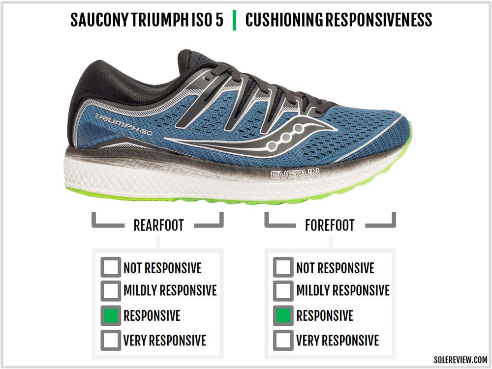 Saucony_Triumph_ISO_5_responsiveness