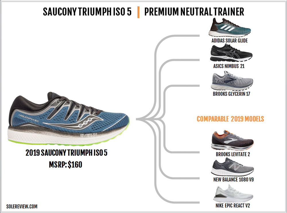 Saucony_Triumph_ISO_5_similiar_shoes