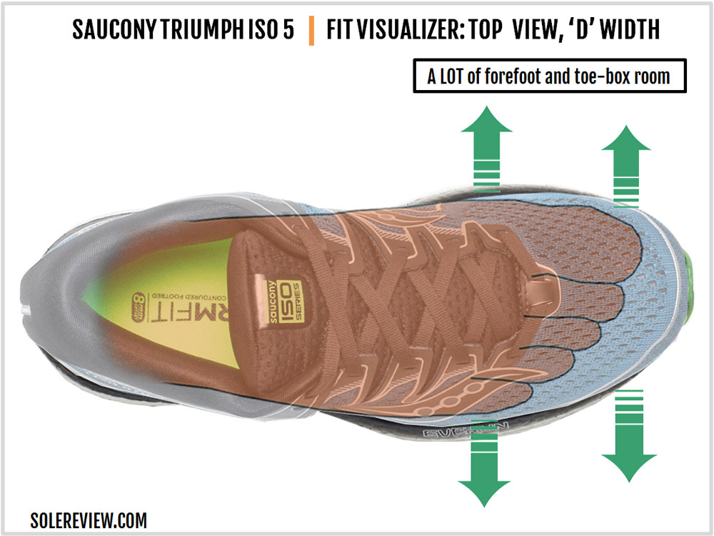 Saucony_Triumph_ISO_5_upper_fit