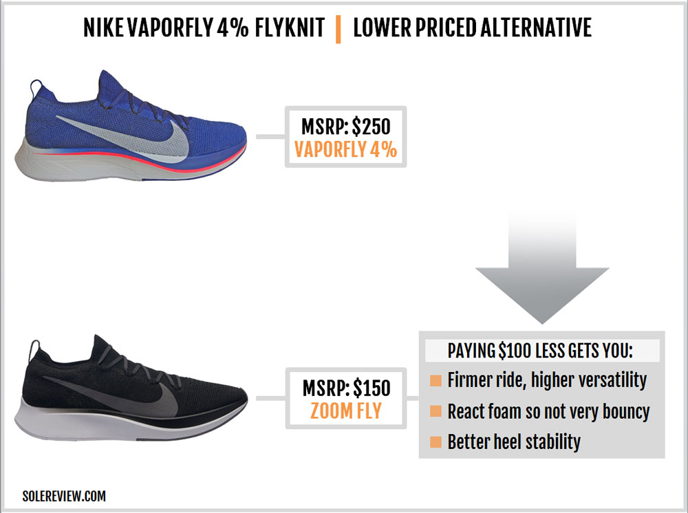 Nike_Vaporfly_4%_Flyknit_cheaper_option
