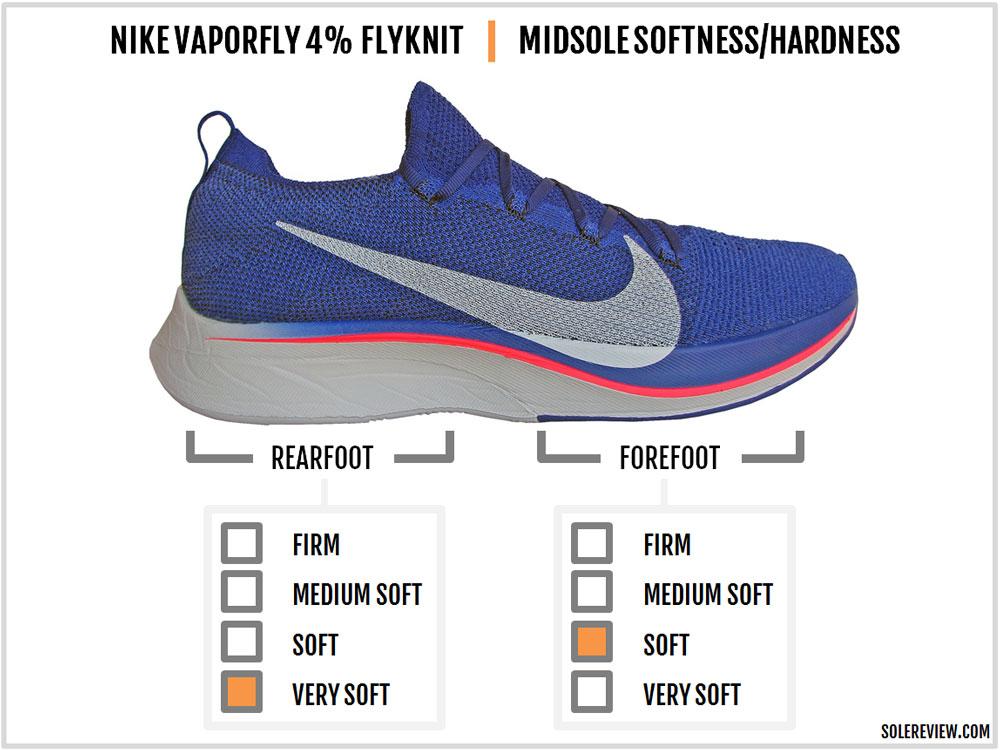 Nike_Vaporfly_4%_Flyknit_cushioning