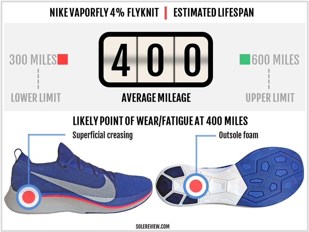 Nike_Vaporfly_4%_Flyknit_durability