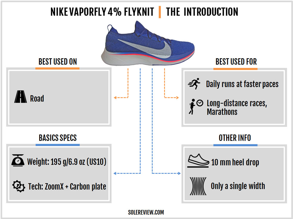 Nike_Vaporfly_4%_Flyknit_introduction