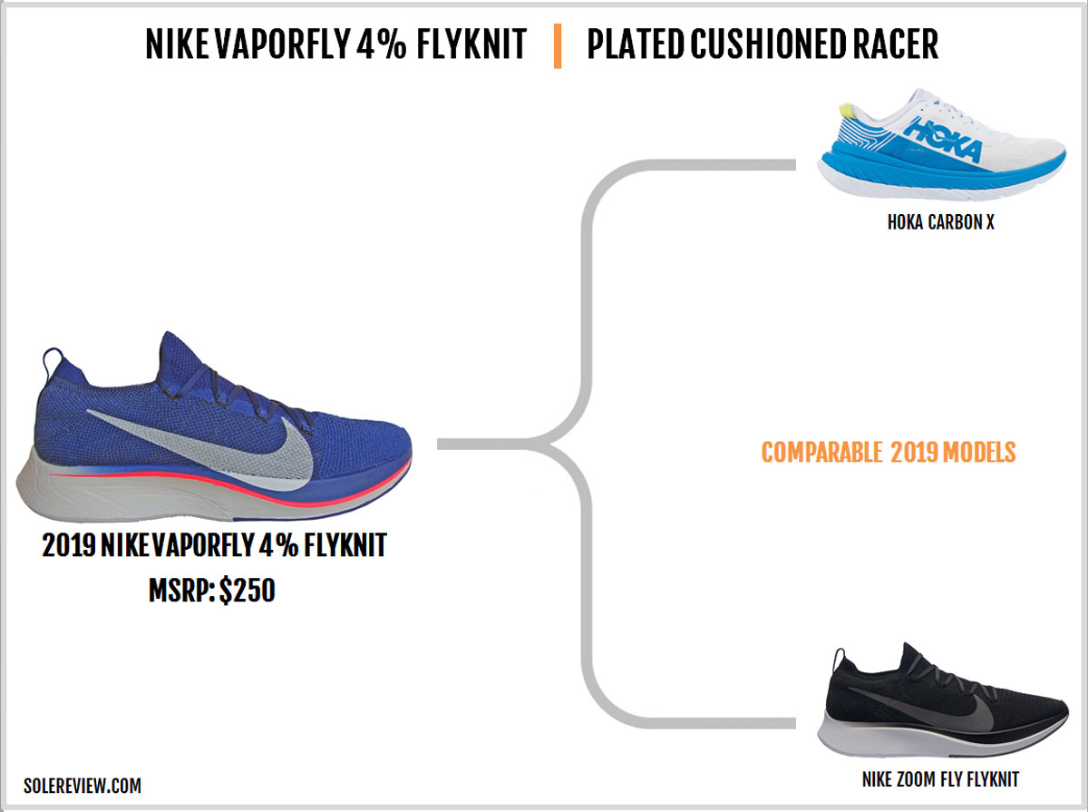 Nike_Vaporfly_4%_Flyknit_similar-shoes