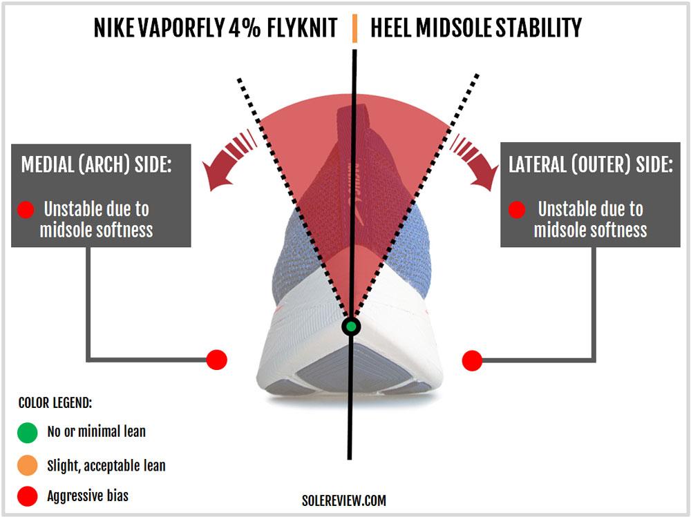Nike_Vaporfly_4%_Flyknit_unstable_heel