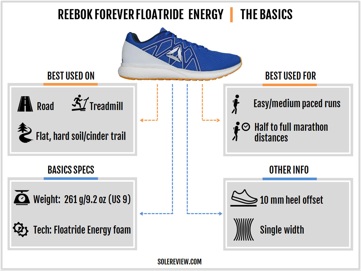 Reebok_Forever-Floatride_Energy_Introduction