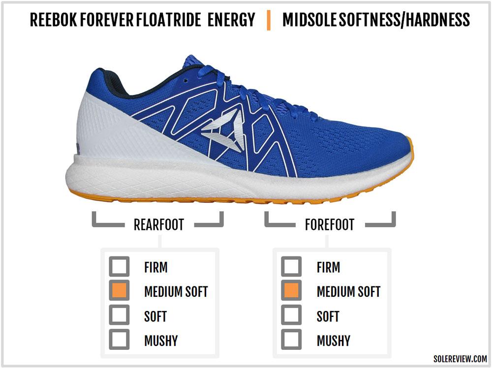 Reebok_Forever-Floatride_Energy_cushioning