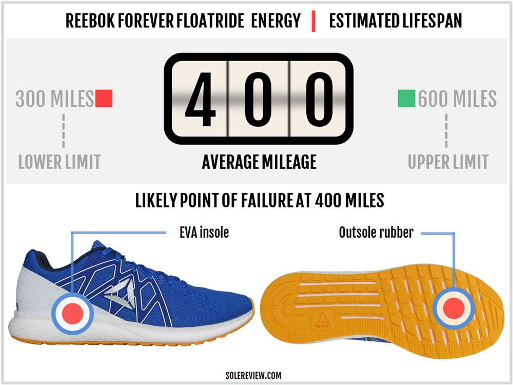Reebok_Forever-Floatride_Energy_durability