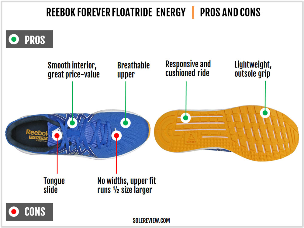 Reebok_Forever-Floatride_Energy_pros_and_cons