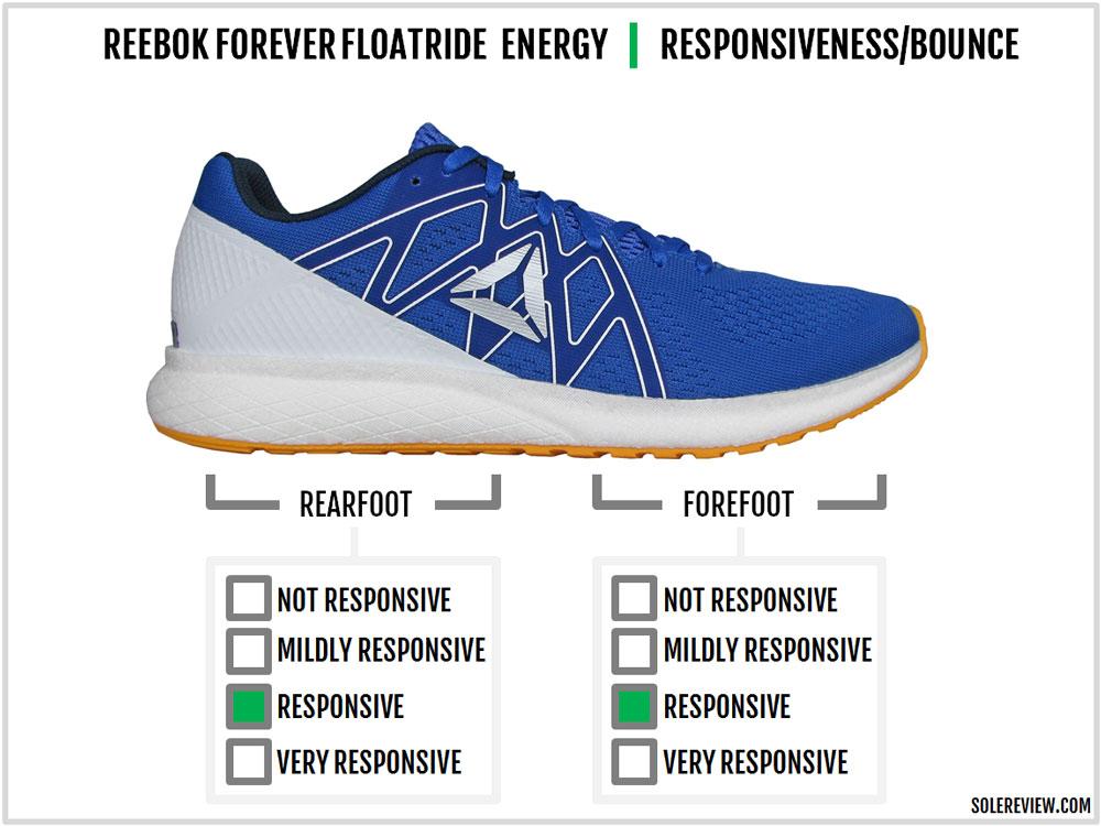 Reebok_Forever-Floatride_Energy_responsiveness