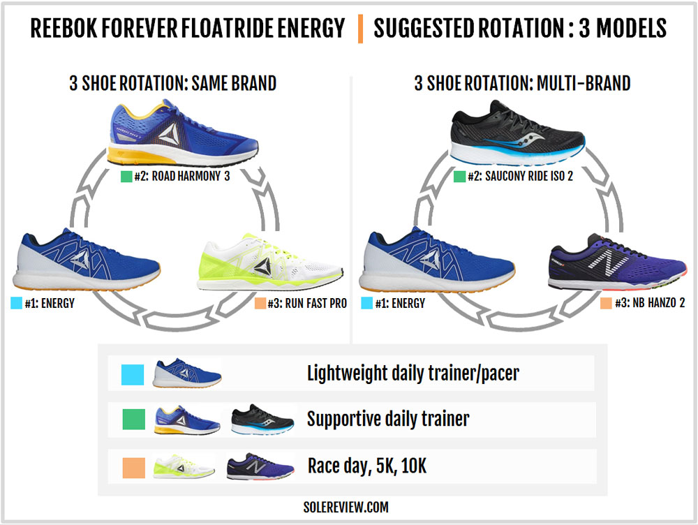 Reebok_Forever-Floatride_Energy_rotation