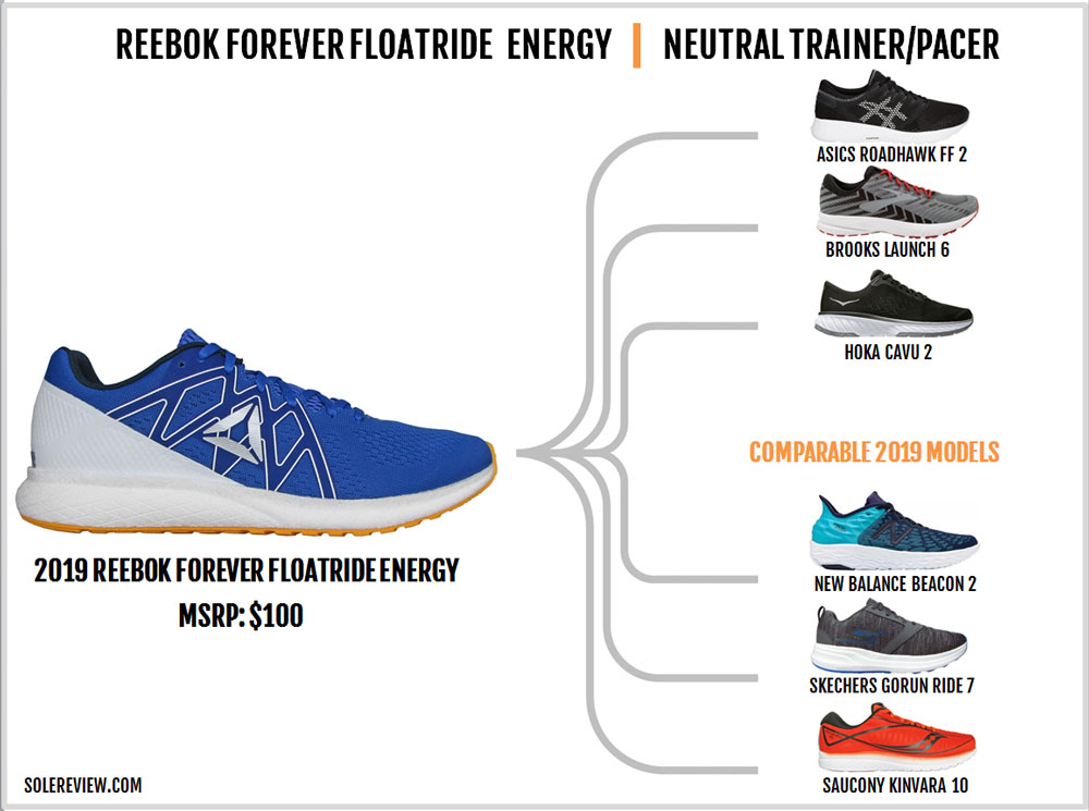Reebok_Forever-Floatride_Energy_similar_shoes