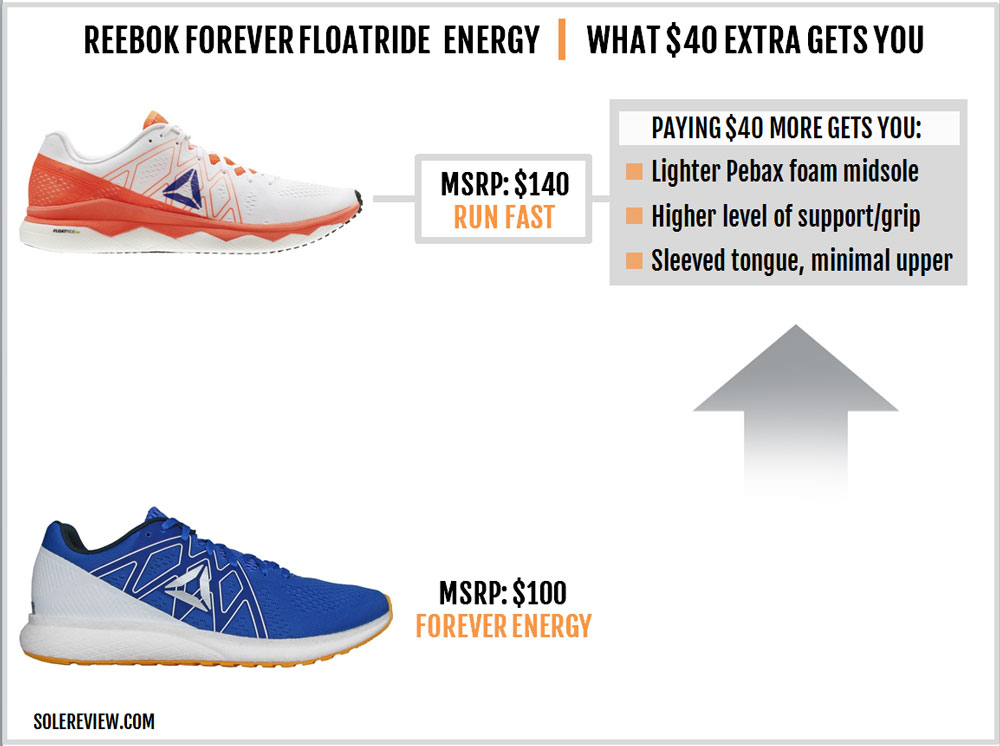Reebok_Forever-Floatride_Energy_upgrade