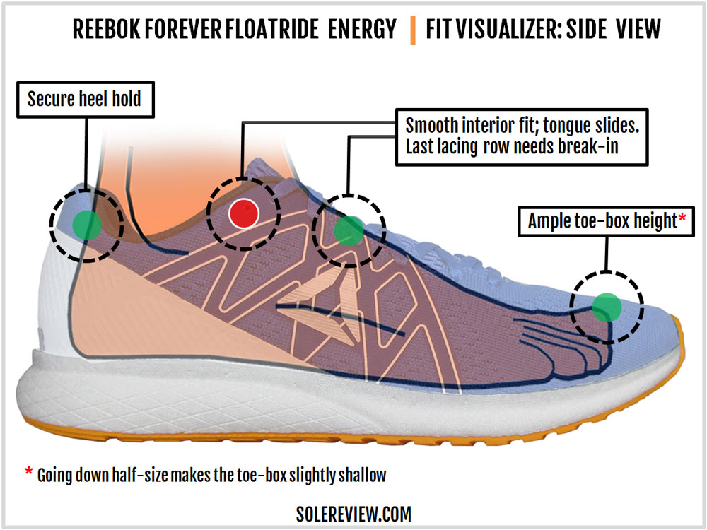 Reebok_Forever-Floatride_Energy_upper_fit