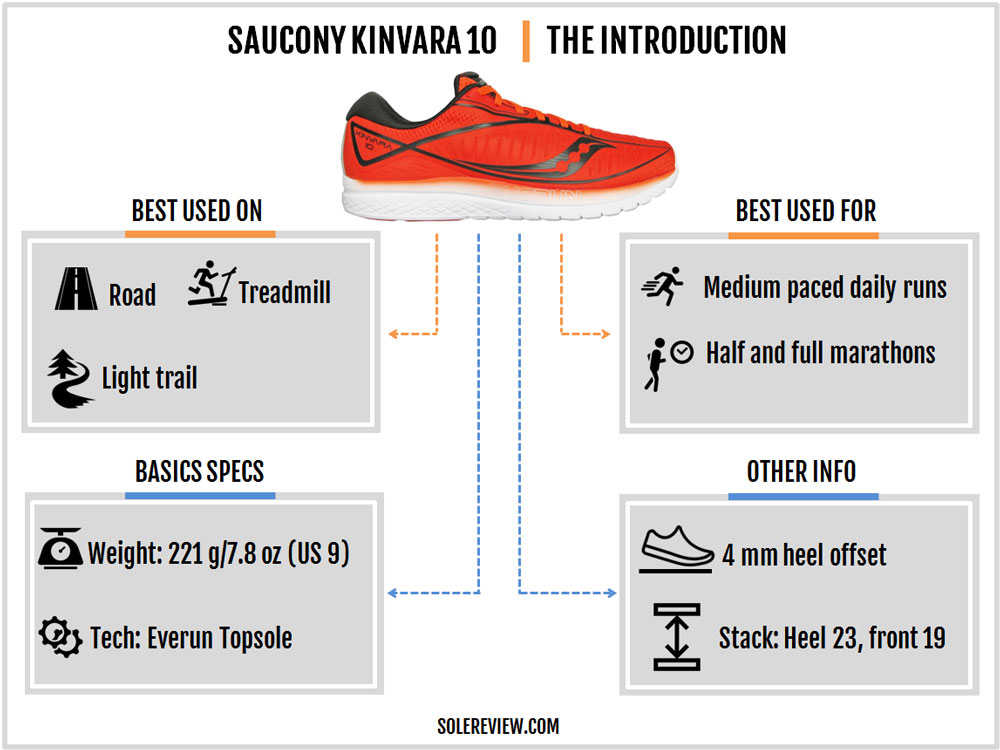 Saucony Kinvara 10 Review – Solereview