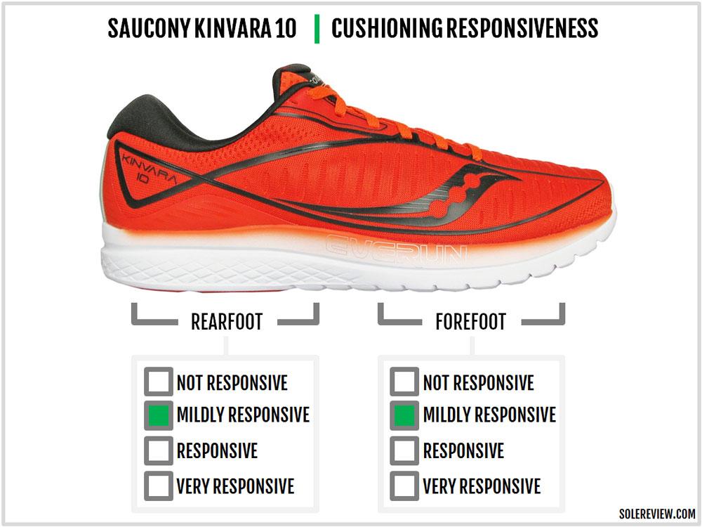 Saucony_Kinvara_10_responsiveness