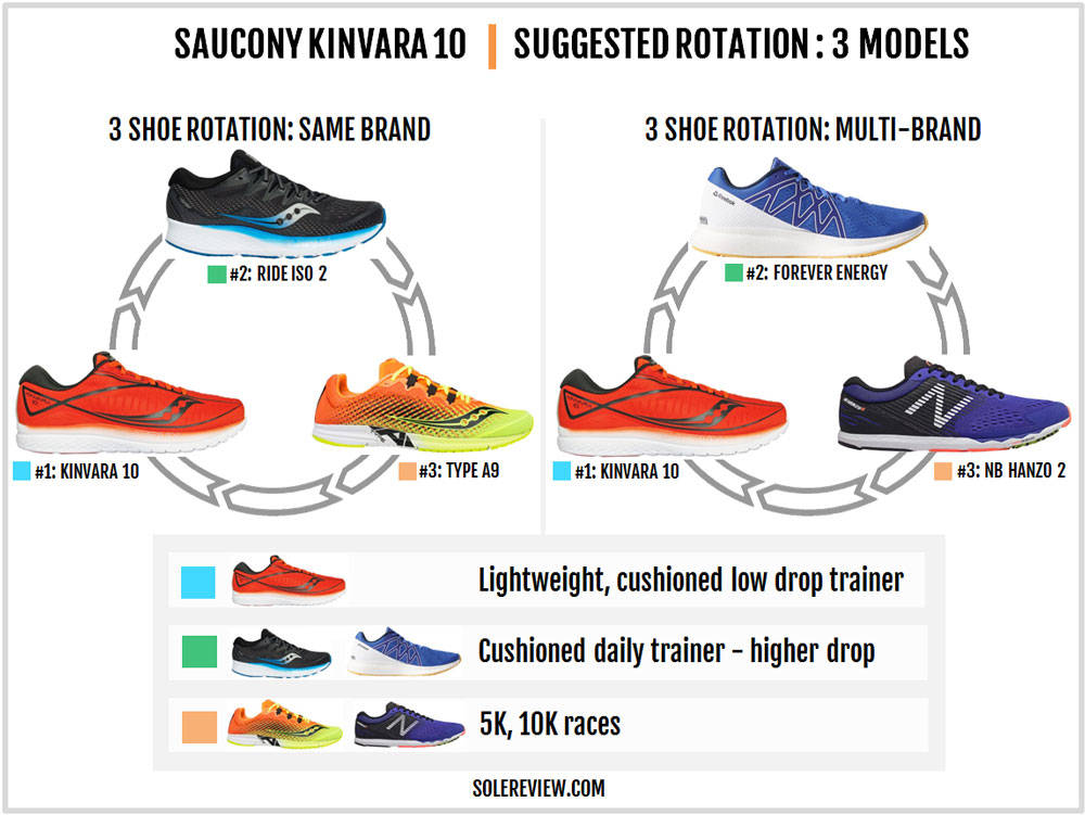 Saucony_Kinvara_10_rotation