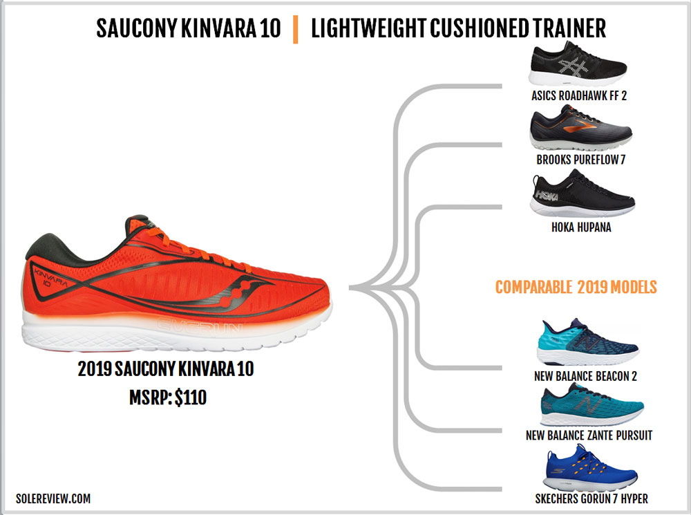Saucony_Kinvara_10_similar_shoes