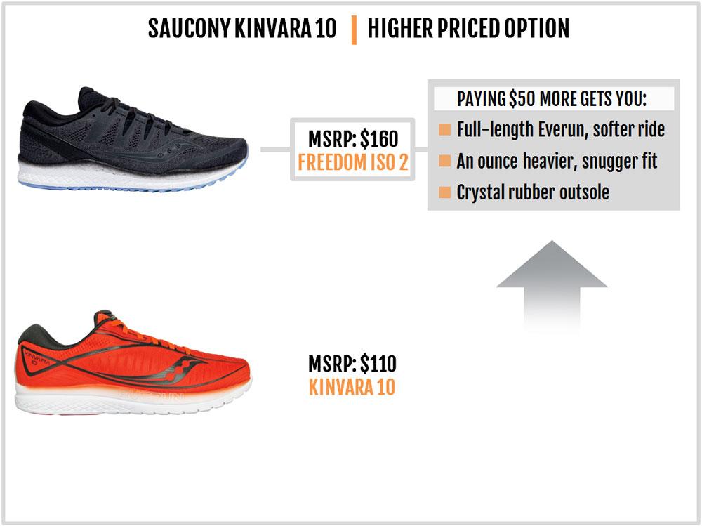 Saucony_Kinvara_10_vs_Freedom_ISO_
