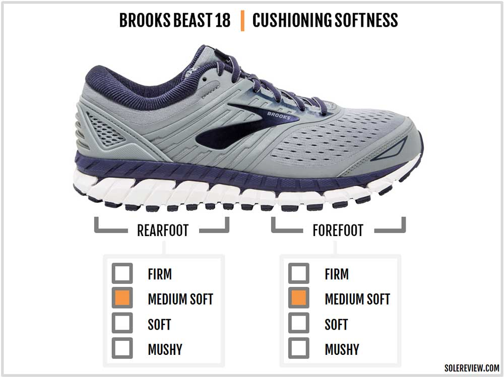 Brooks Beast '18 Review – Solereview