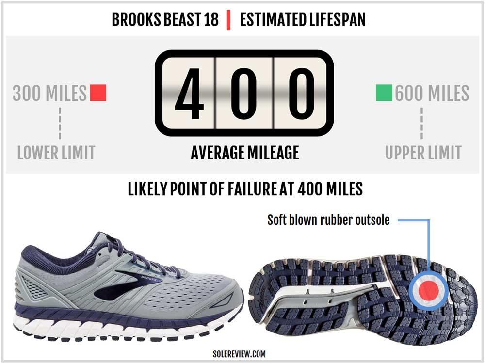 Brooks_Beast_18_durability